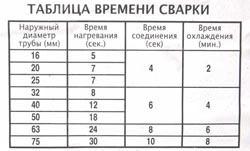 Сварка полипропиленовых труб в Красноярске